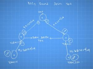 IPSec topology (1)