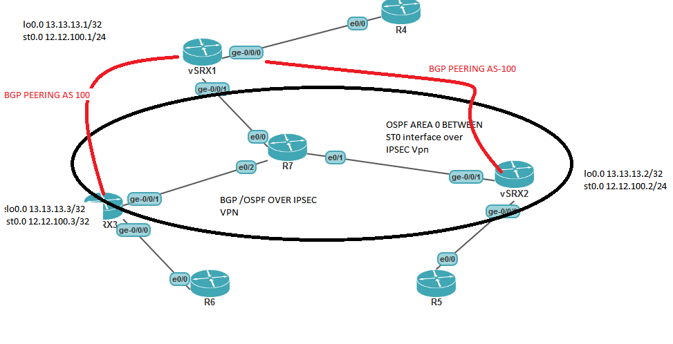 BGP & OSPF over IPSEC VPN | Life As A Network Engineer - Rakesh